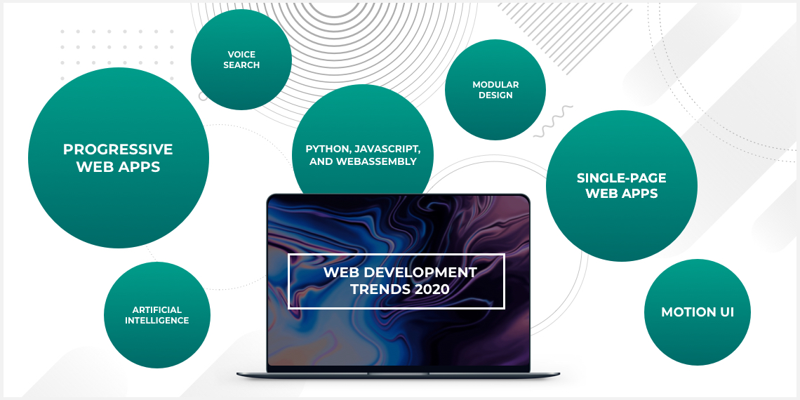 The Web Development Trends You Need to follow in 2020